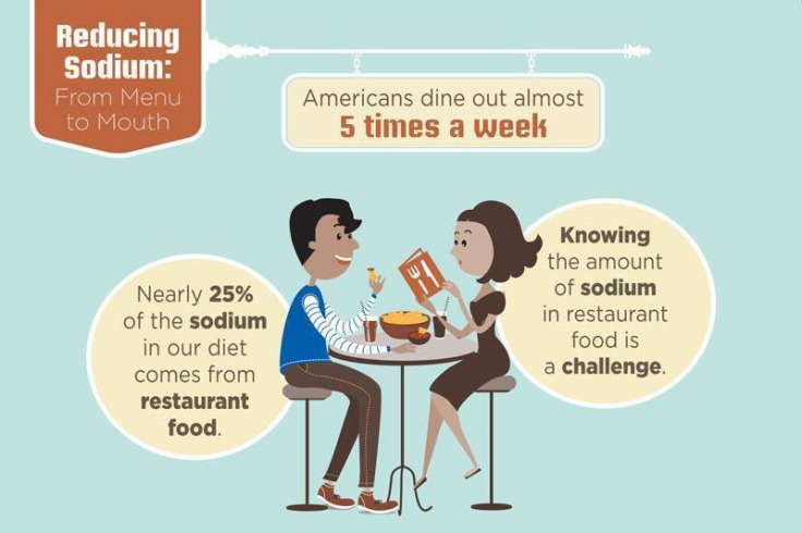 Salt is everywhere in restaurant food, check all menus before eating out.
